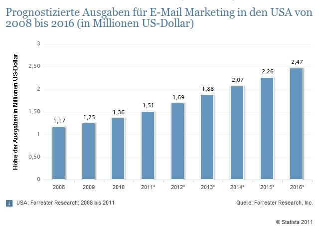 Prognostizierte Ausgaben für E-Mail-Marketing