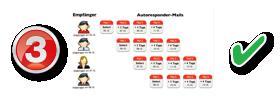3. Fertiges Automatisierungs-System